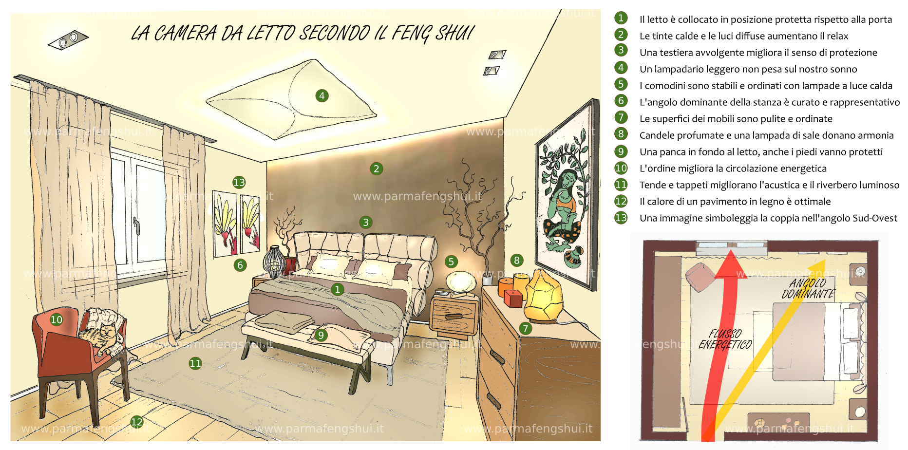 Stunning camera da letto feng shui gallery house design - Feng shui camera da letto orientamento ...